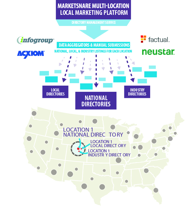 marketsnare multi-location marketing image